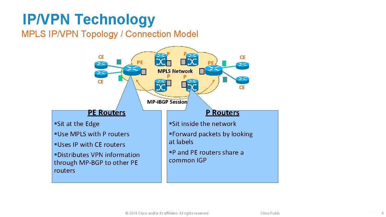IP/VPN Technology MPLS IP/VPN Topology / Connection Model P CE P PE CE PE