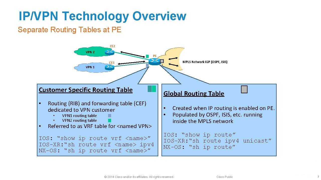 IP/VPN Technology Overview Separate Routing Tables at PE CE 2 VPN 2 CE 1