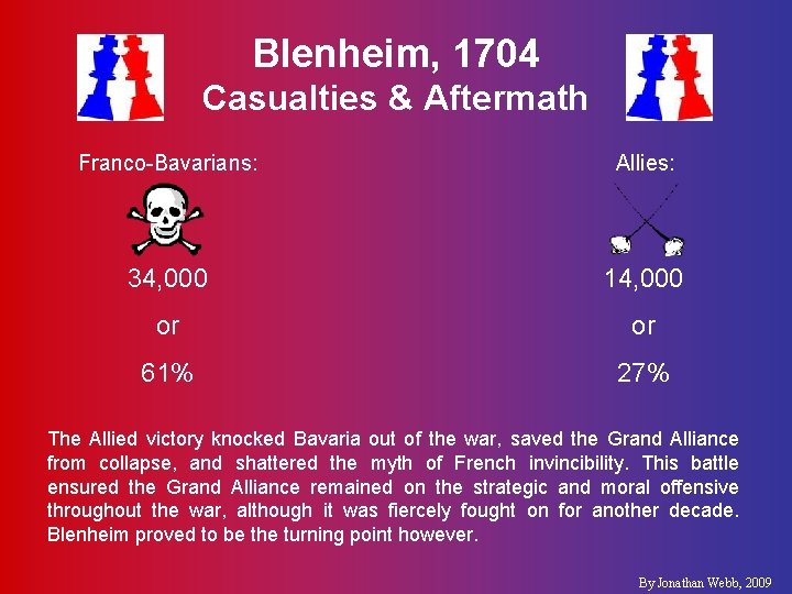 Blenheim, 1704 Casualties & Aftermath Franco-Bavarians: Allies: 34, 000 14, 000 or or 61%