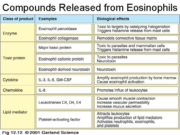 Compounds Released from Eosinophils 11/28/2020 21