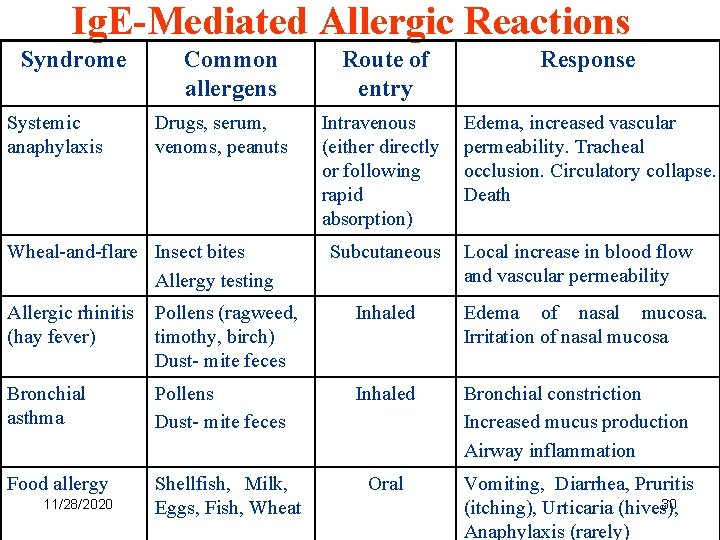 Ig. E-Mediated Allergic Reactions Syndrome Systemic anaphylaxis Common allergens Drugs, serum, venoms, peanuts Wheal-and-flare