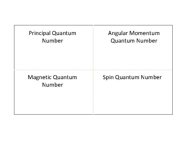 Principal Quantum Number Angular Momentum Quantum Number Magnetic Quantum Number Spin Quantum Number