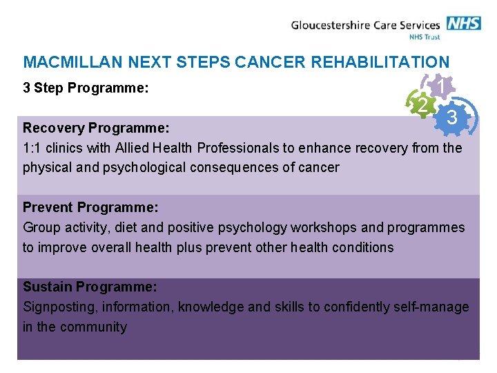 MACMILLAN NEXT STEPS CANCER REHABILITATION 3 Step Programme: 2 1 3 Recovery Programme: 1: