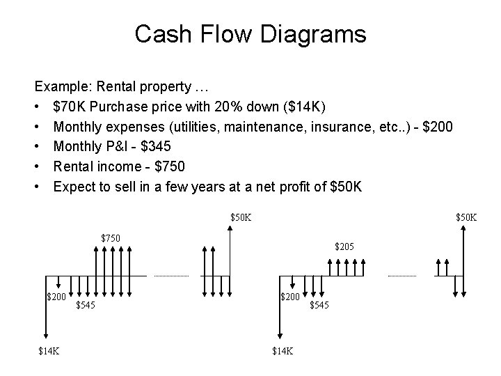 Cash Flow Diagrams Example: Rental property … • $70 K Purchase price with 20%