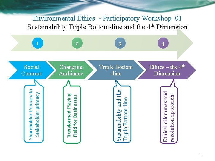 Environmental Ethics - Participatory Workshop 01 Sustainability Triple Bottom-line and the 4 th Dimension