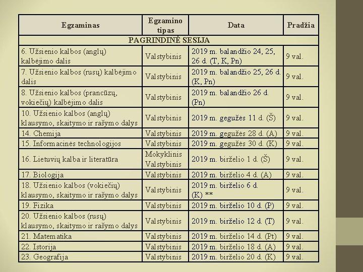 btc 2021 trečiasis semestras egzamino datos lapas
