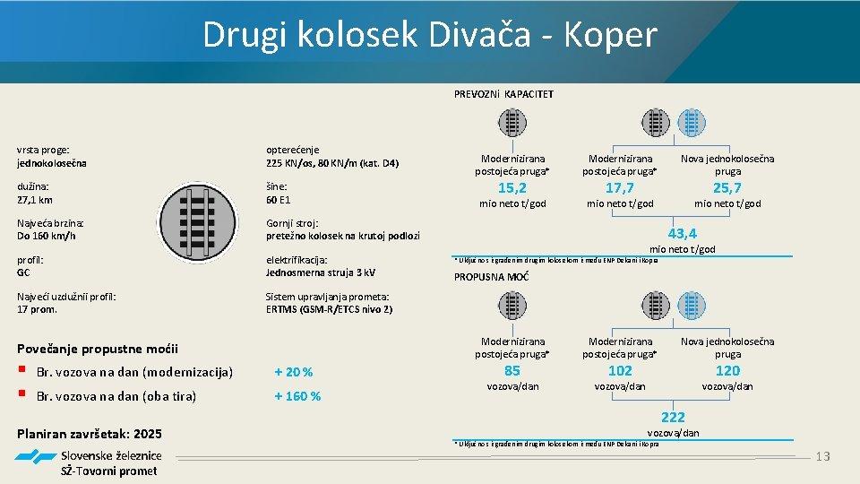 Drugi kolosek Divača - Koper PREVOZNi KAPACITET vrsta proge: jednokolosečna opterećenje 225 KN/os, 80