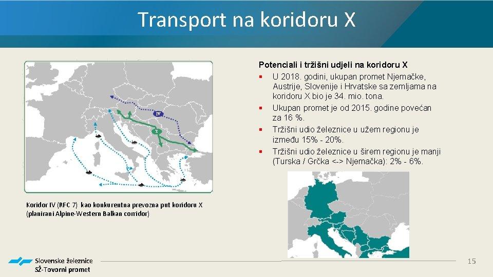 Transport na koridoru X Potenciali i tržišni udjeli na koridoru X § U 2018.