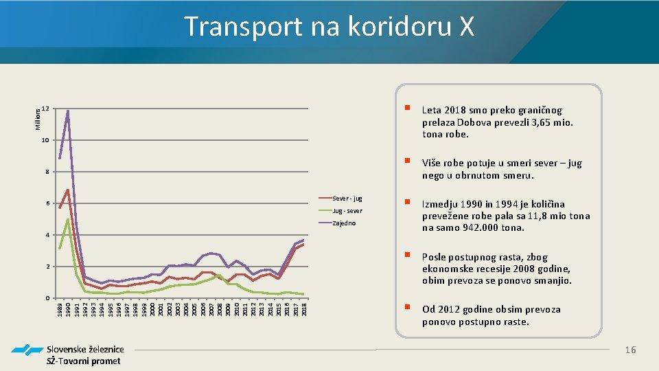 12 § Leta 2018 smo preko graničnog prelaza Dobova prevezli 3, 65 mio. tona