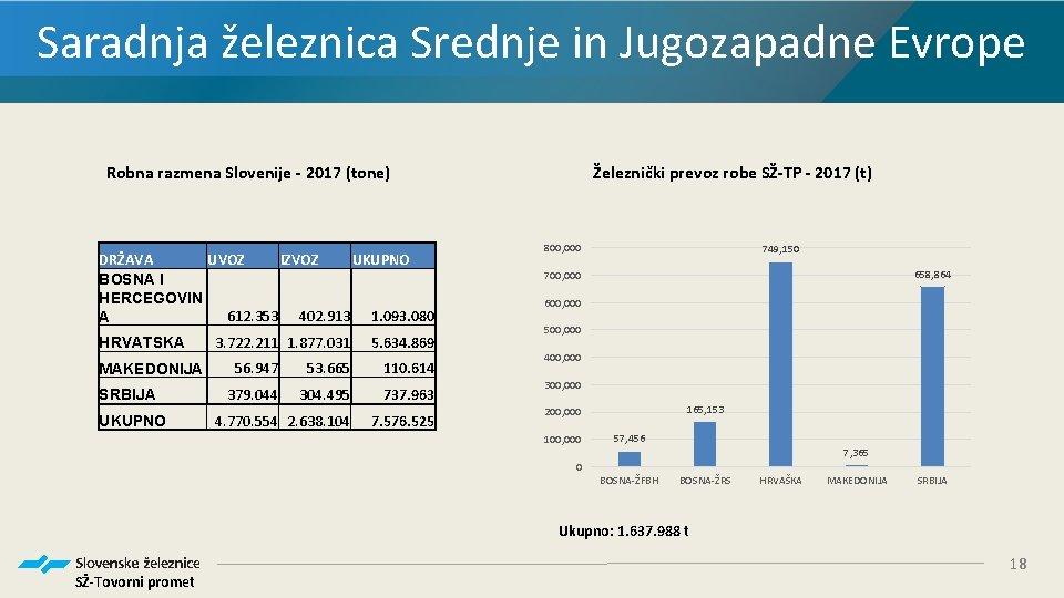 Saradnja železnica Srednje in Jugozapadne Evrope Robna razmena Slovenije - 2017 (tone) DRŽAVA UVOZ