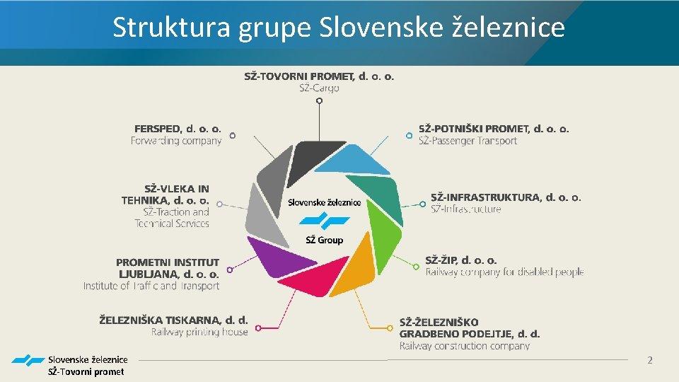 Struktura grupe Slovenske železnice SŽ-Tovorni promet 2