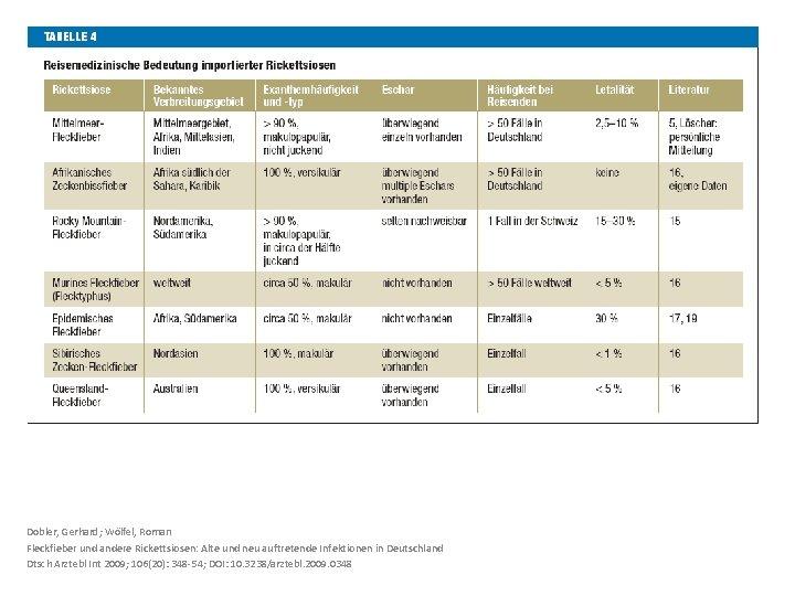 Dobler, Gerhard; Wölfel, Roman Fleckfieber und andere Rickettsiosen: Alte und neu auftretende Infektionen in