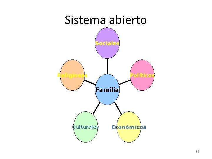 Sistema abierto Sociales Religiosas Políticos Familia Culturales Económicos 54