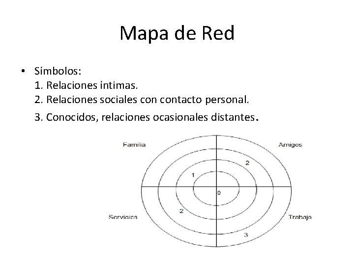 Mapa de Red • Símbolos: 1. Relaciones íntimas. 2. Relaciones sociales contacto personal. 3.