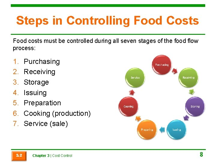 Steps in Controlling Food Costs Food costs must be controlled during all seven stages