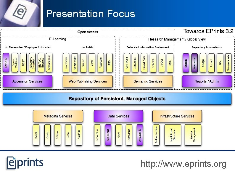 Presentation Focus http: //www. eprints. org