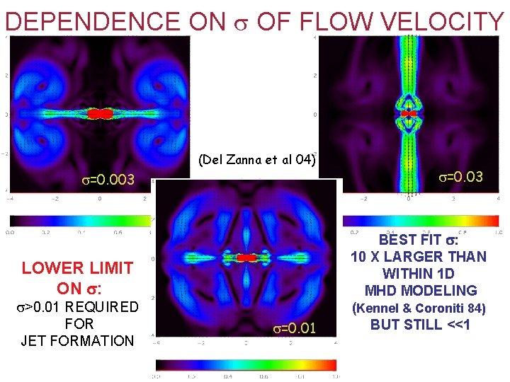 DEPENDENCE ON OF FLOW VELOCITY (Del Zanna et al 04) =0. 003 =0. 03
