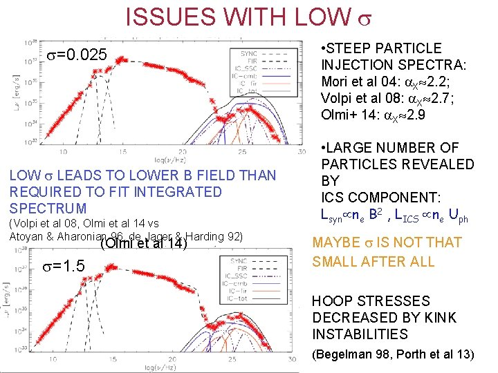 ISSUES WITH LOW =0. 025 LOW LEADS TO LOWER B FIELD THAN REQUIRED TO