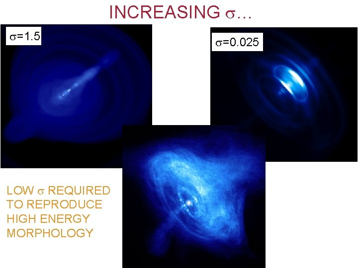 INCREASING … =1. 5 LOW REQUIRED TO REPRODUCE HIGH ENERGY MORPHOLOGY =0. 025