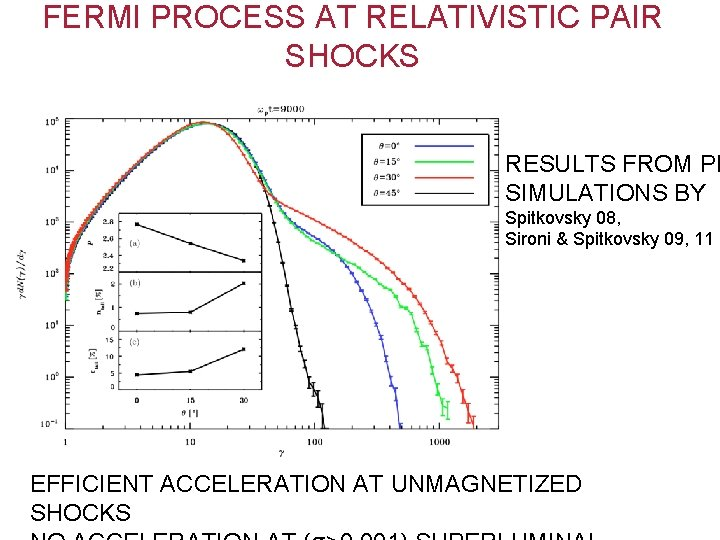 FERMI PROCESS AT RELATIVISTIC PAIR SHOCKS RESULTS FROM PI SIMULATIONS BY Spitkovsky 08, Sironi