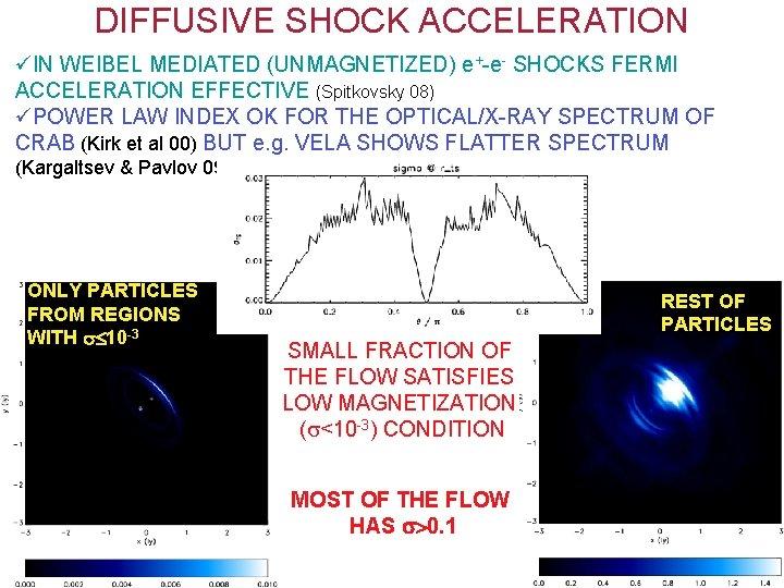 DIFFUSIVE SHOCK ACCELERATION üIN WEIBEL MEDIATED (UNMAGNETIZED) e+-e- SHOCKS FERMI ACCELERATION EFFECTIVE (Spitkovsky 08)
