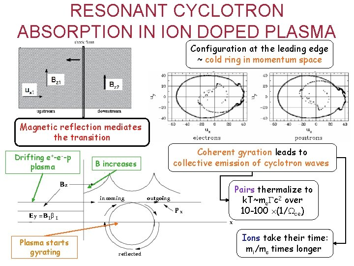RESONANT CYCLOTRON ABSORPTION IN ION DOPED PLASMA Configuration at the leading edge ~ cold