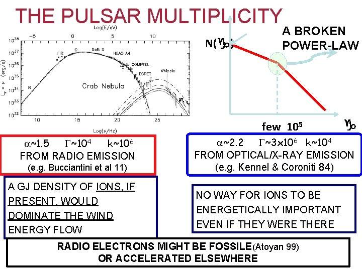 THE PULSAR MULTIPLICITY N(g) A BROKEN POWER-LAW few 105 ~104 k~106 FROM RADIO EMISSION