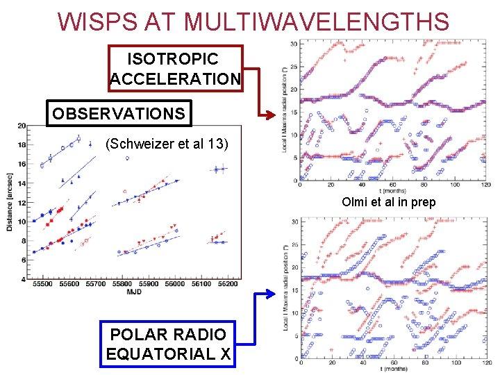 WISPS AT MULTIWAVELENGTHS ISOTROPIC ACCELERATION OBSERVATIONS (Schweizer et al 13) Olmi et al in