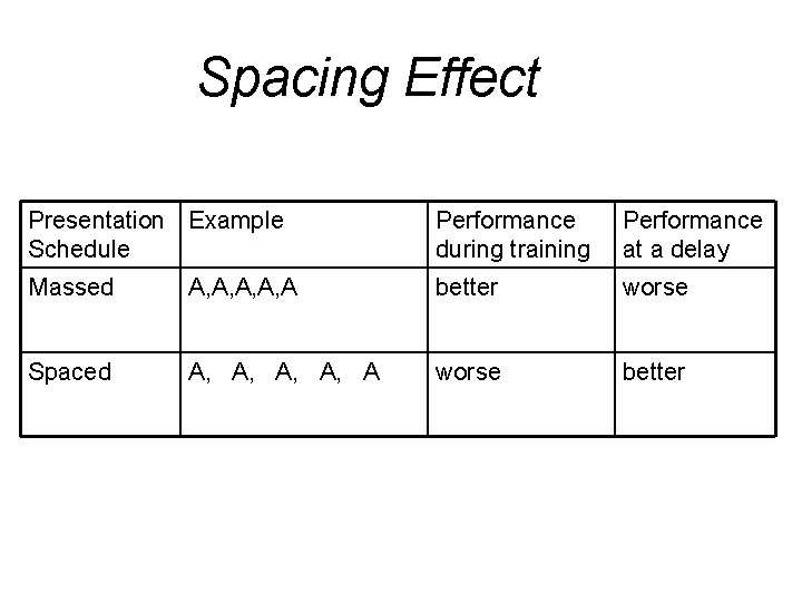 Spacing Effect Presentation Example Schedule Performance during training Performance at a delay Massed A,