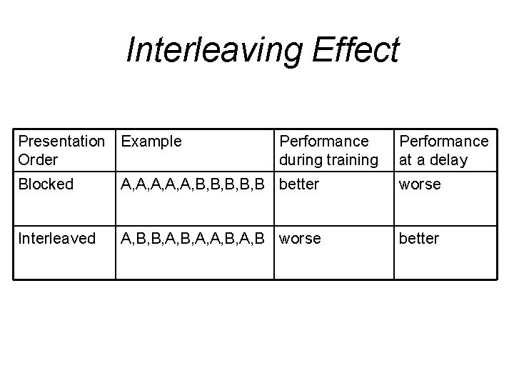 Interleaving Effect Presentation Example Order Performance during training Performance at a delay Blocked A,