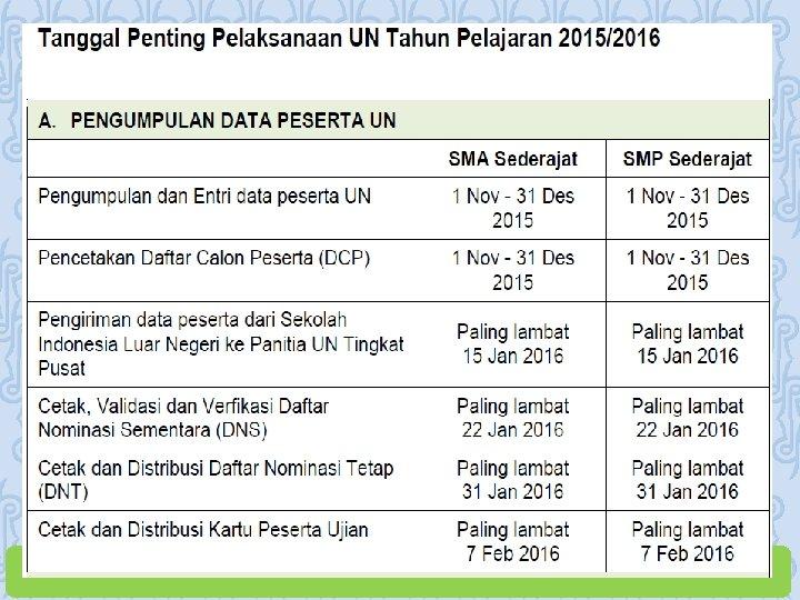 Informasi Ujian Nasional Dan Ujian Sekolah Sma Tahun