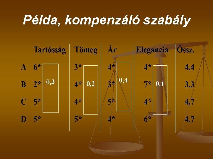 Példa, kompenzáló szabály 0, 3 0, 2 0, 4 0, 1