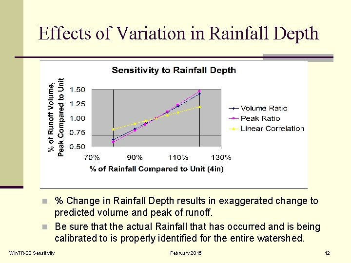 Effects of Variation in Rainfall Depth n % Change in Rainfall Depth results in