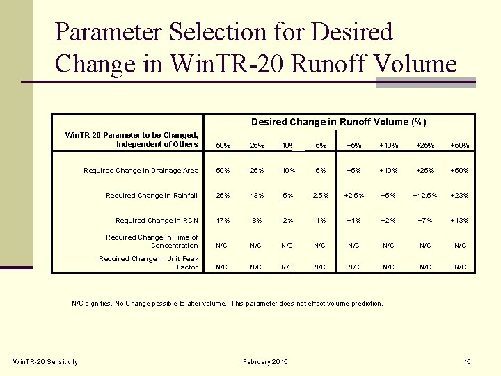 Parameter Selection for Desired Change in Win. TR-20 Runoff Volume Desired Change in Runoff
