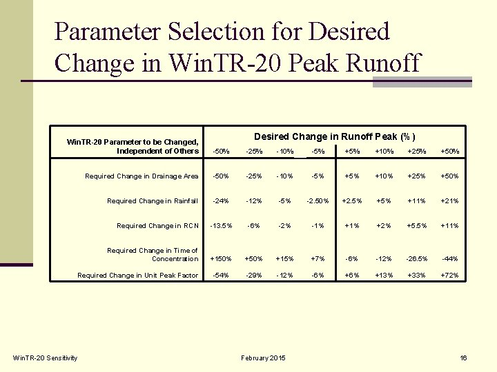 Parameter Selection for Desired Change in Win. TR-20 Peak Runoff Desired Change in Runoff