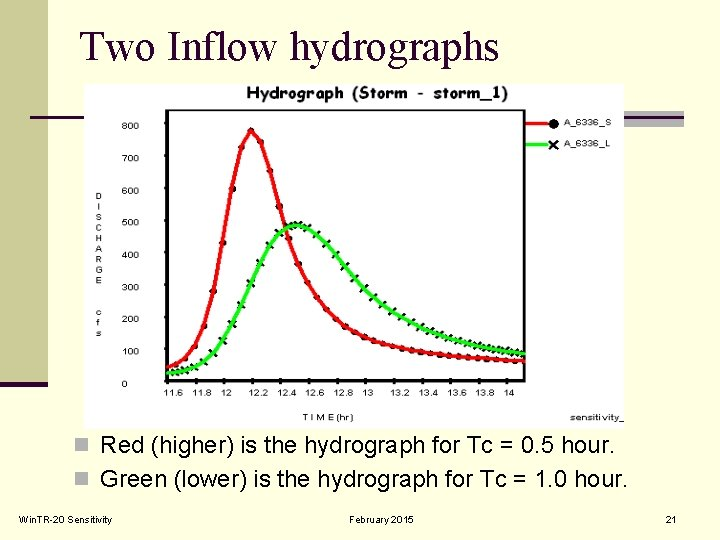 Two Inflow hydrographs n Red (higher) is the hydrograph for Tc = 0. 5