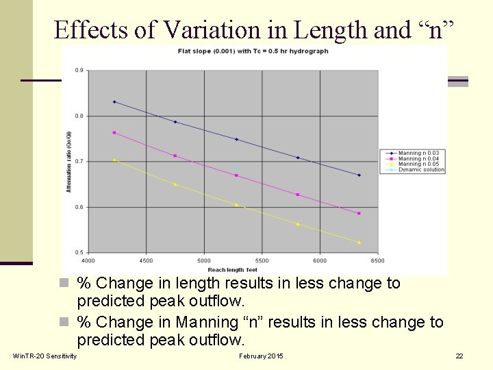"""Effects of Variation in Length and """"n"""" n % Change in length results in"""