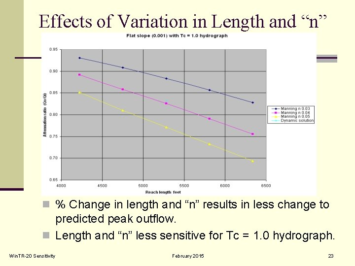 """Effects of Variation in Length and """"n"""" n % Change in length and """"n"""""""