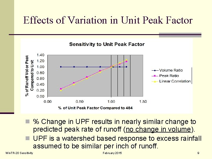 Effects of Variation in Unit Peak Factor n % Change in UPF results in