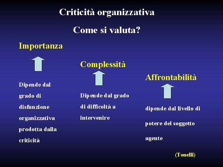 Criticità organizzativa Come si valuta? Importanza Complessità Affrontabilità Dipende dal grado disfunzione di difficoltà