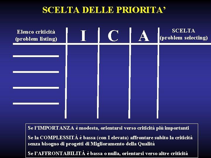 SCELTA DELLE PRIORITA' Elenco criticità (problem listing) I C A SCELTA (problem selecting) Se