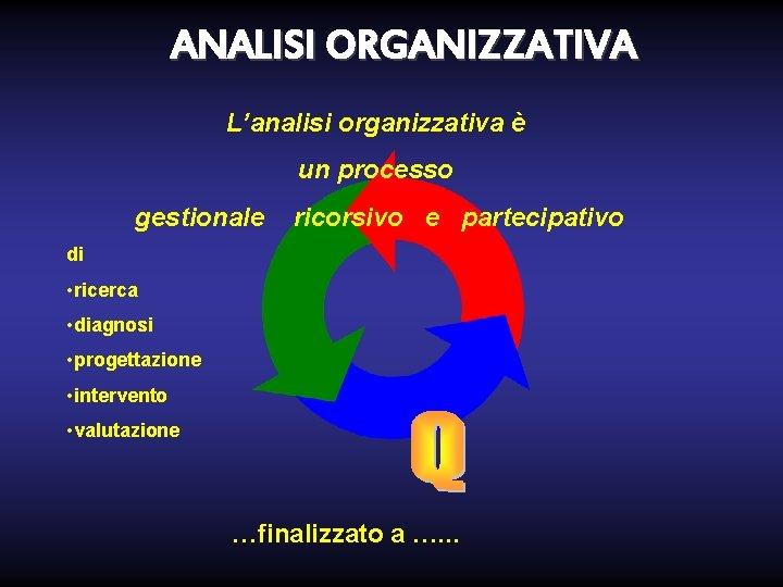 ANALISI ORGANIZZATIVA L'analisi organizzativa è un processo gestionale ricorsivo e partecipativo di • ricerca