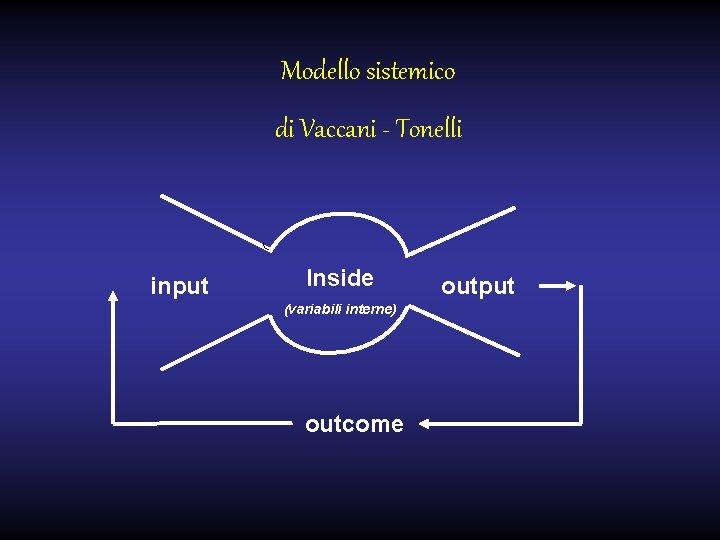 Modello sistemico di Vaccani - Tonelli input Inside (variabili interne) outcome output