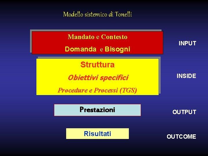 Modello sistemico di Tonelli Mandato e Contesto Domanda e Bisogni INPUT Struttura Obiettivi specifici