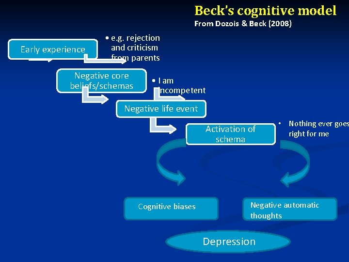 Beck's cognitive model From Dozois & Beck (2008) Early experience • e. g. rejection