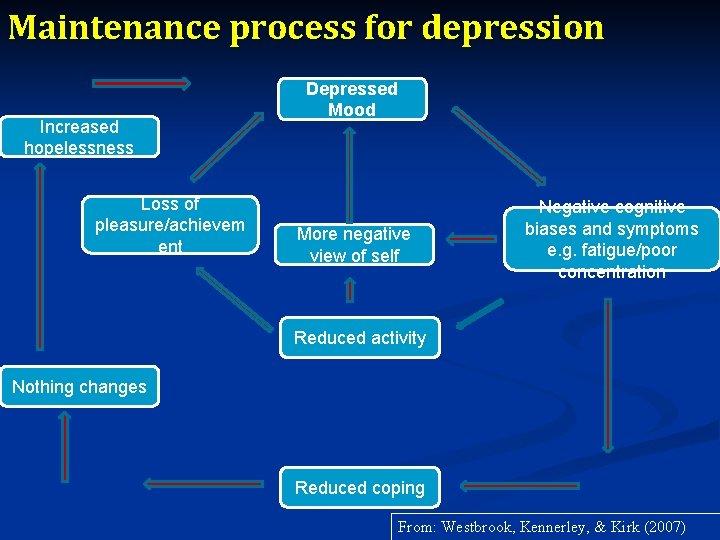 Maintenance process for depression Increased hopelessness Loss of pleasure/achievem ent Depressed Mood More negative