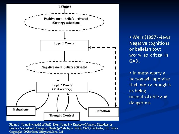 § Wells (1997) views Negative cognitions or beliefs about worry as critical in GAD.