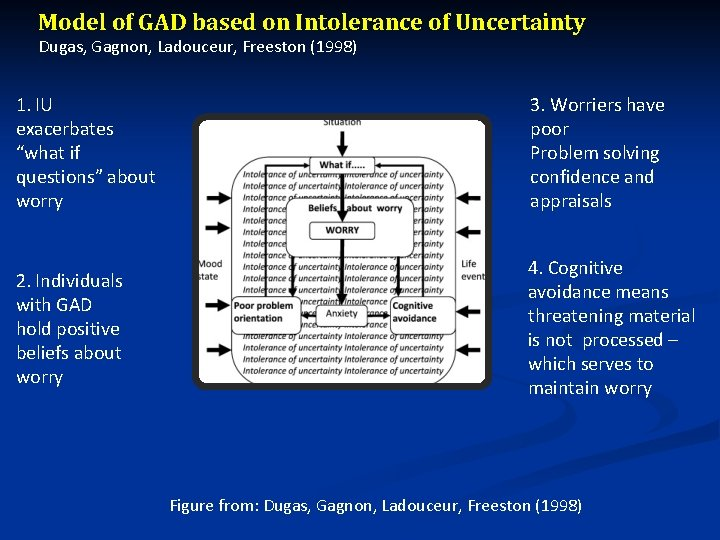 Model of GAD based on Intolerance of Uncertainty Dugas, Gagnon, Ladouceur, Freeston (1998) 1.