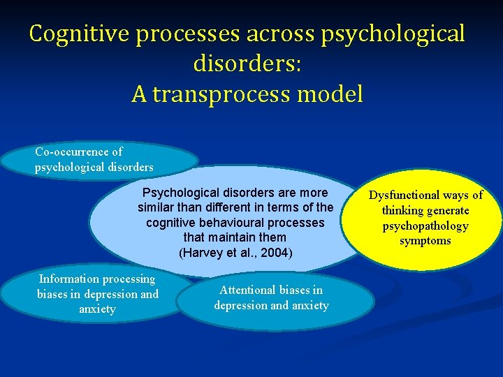 Cognitive processes across psychological disorders: A transprocess model Co-occurrence of psychological disorders Psychological disorders