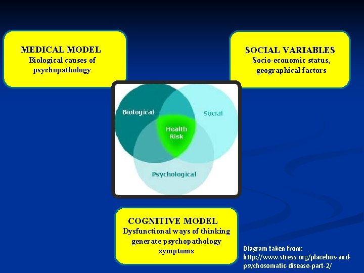 MEDICAL MODEL SOCIAL VARIABLES Biological causes of psychopathology Socio-economic status, geographical factors COGNITIVE MODEL